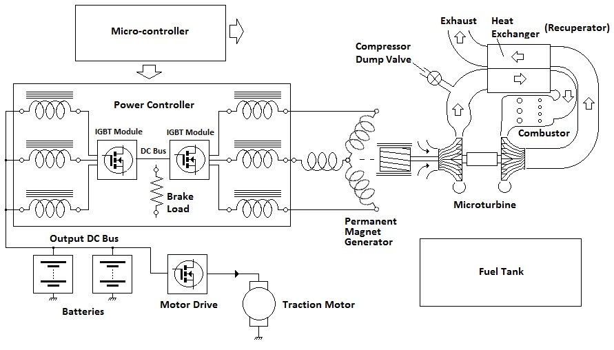 Turbine Recharged Electric Vehicle TREV Schematic