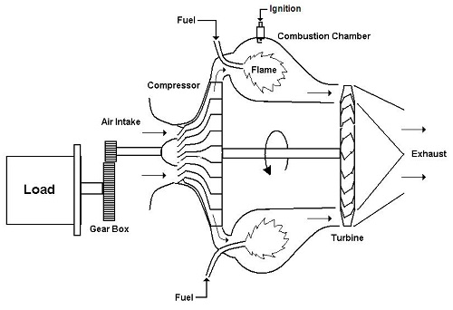 Simple Gas Turbine Diagram